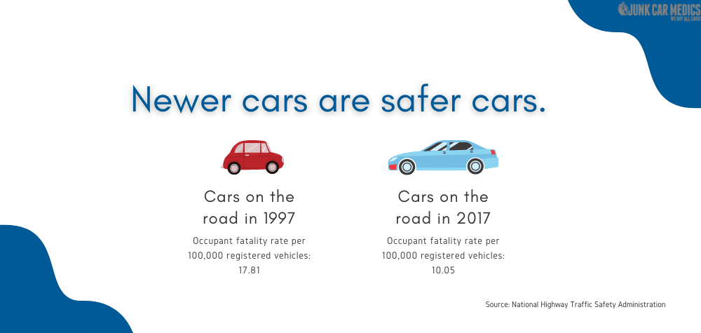 Consider junking your car to benefit from the safety features of newer cars.