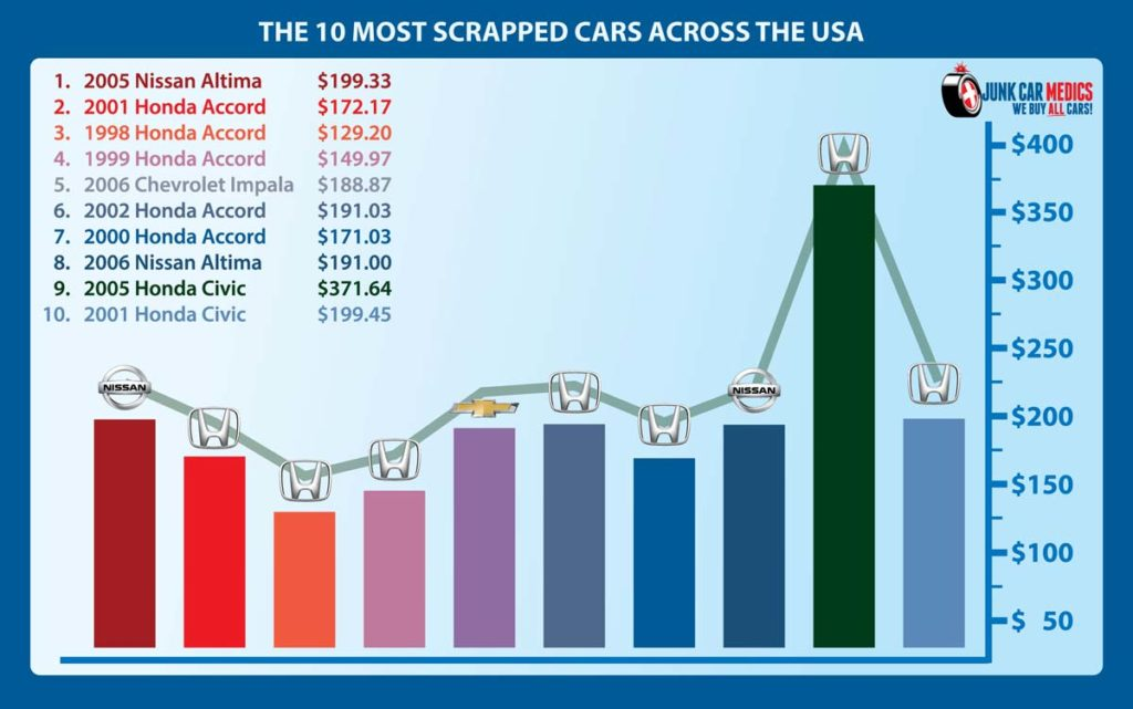 10 Most Scrapped Cars in 2020