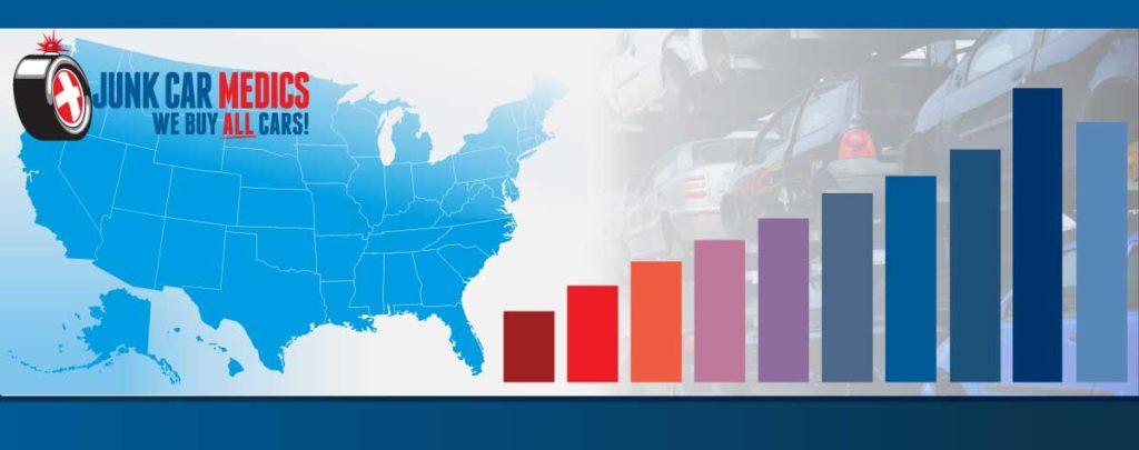 Top Top Scrap Cars in Various States