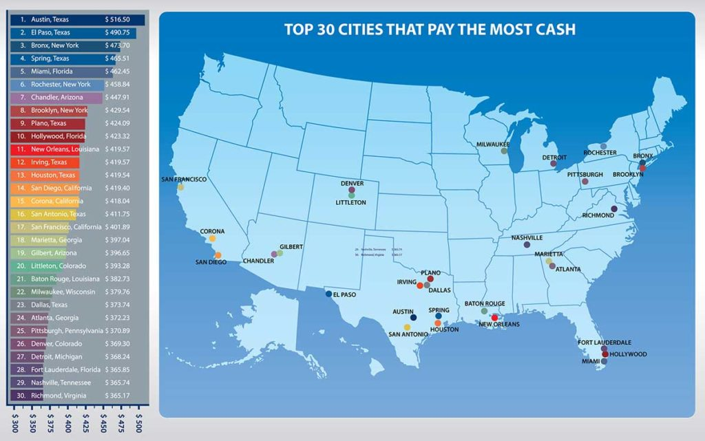 Get The Most Cash for Your Car in These 30 Cities