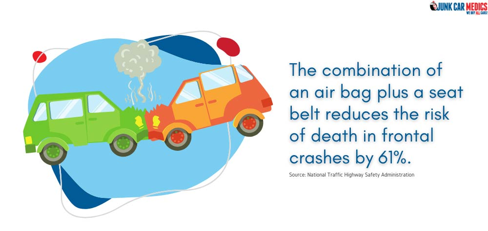 Airbags increase safety and reduces risks of death.