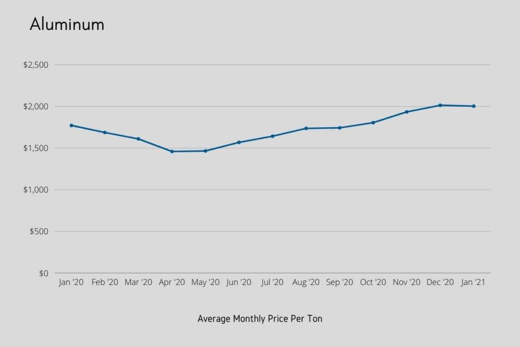 Chart: Aluminum Monthly Prices
