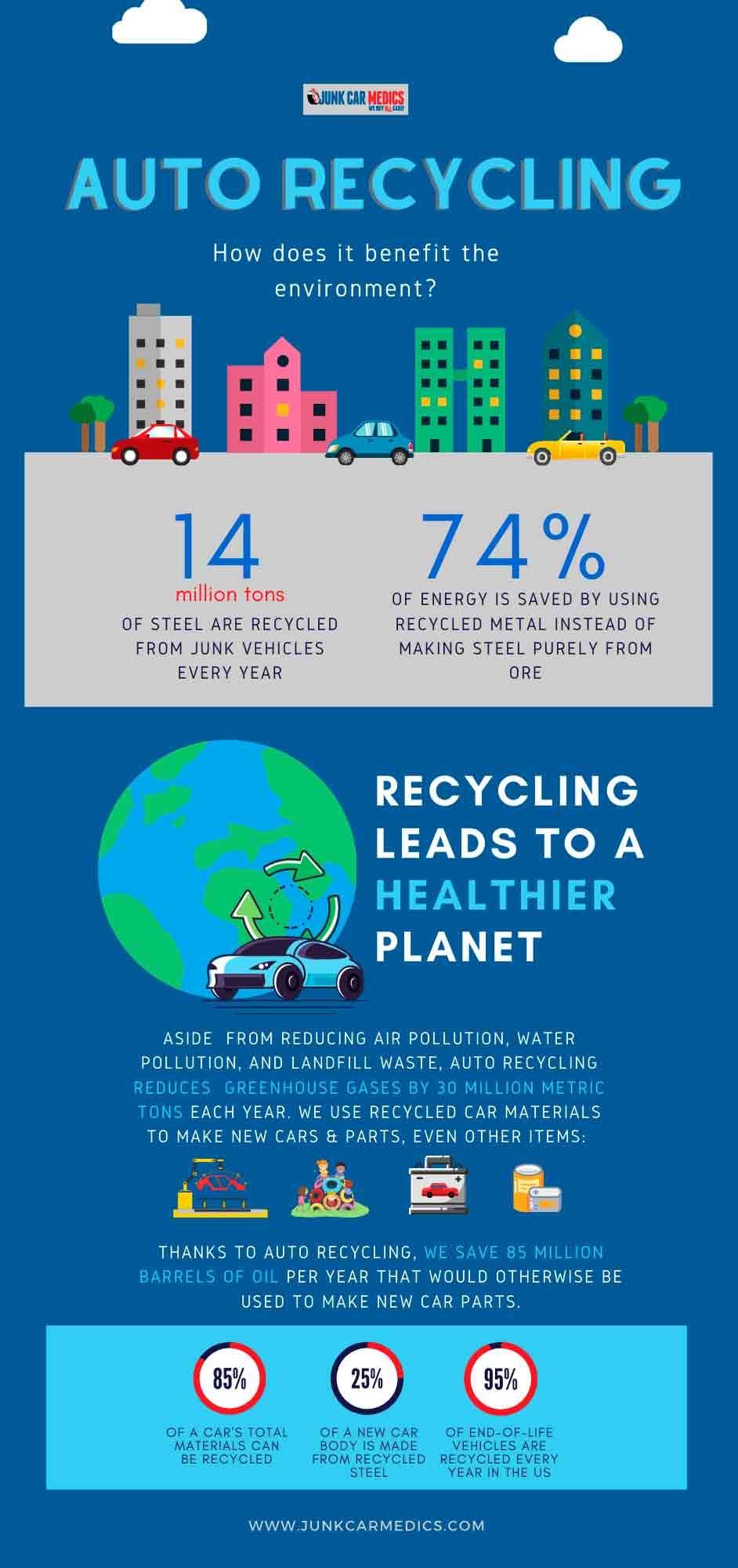 Infographic: Environmental benefits of auto recycling