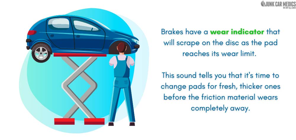 Brakes have a wear indicator to let you know when you should replace your brake pads.
