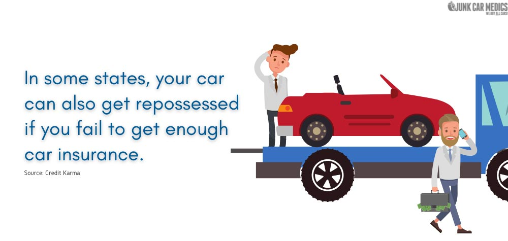 In some states, your car can also get repossessed if you fail to get enough car insurance.