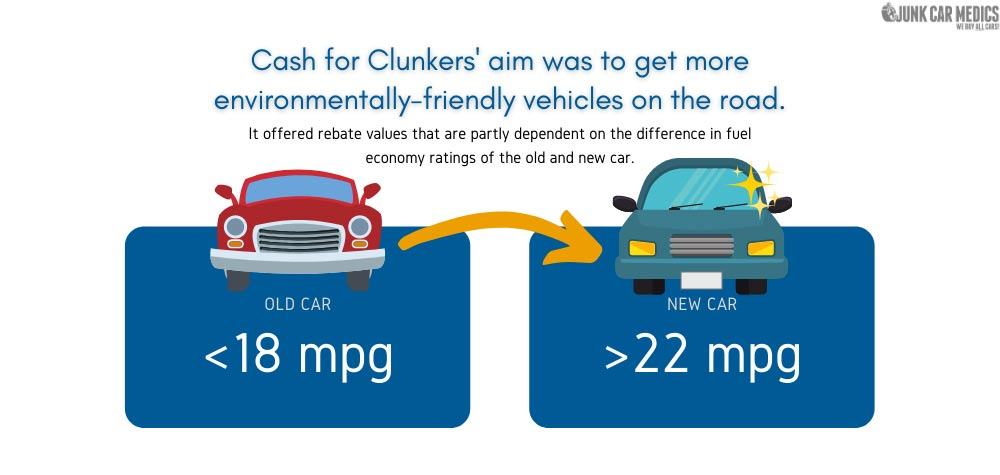 Cash for Clunkers rebates depend on the difference in fuel economy ratings of the old and new cars.