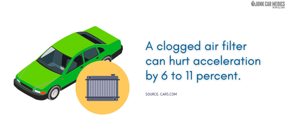 A clogged air filter hurts acceleration.