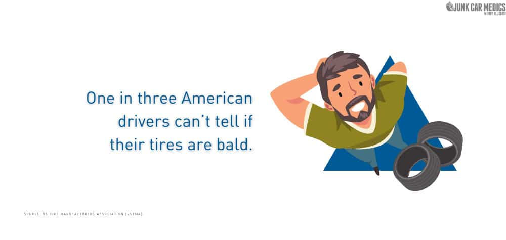 American drivers can't tell if their tires are bad.