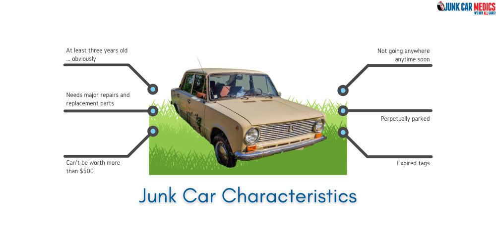 Characteristics of a junk car