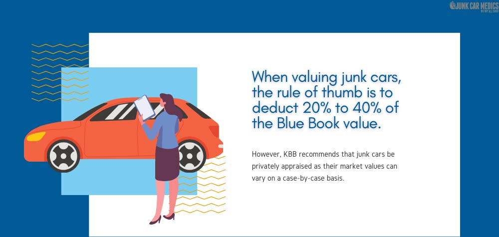 Junk cars need to be privately appraised to have an accurate valuation.