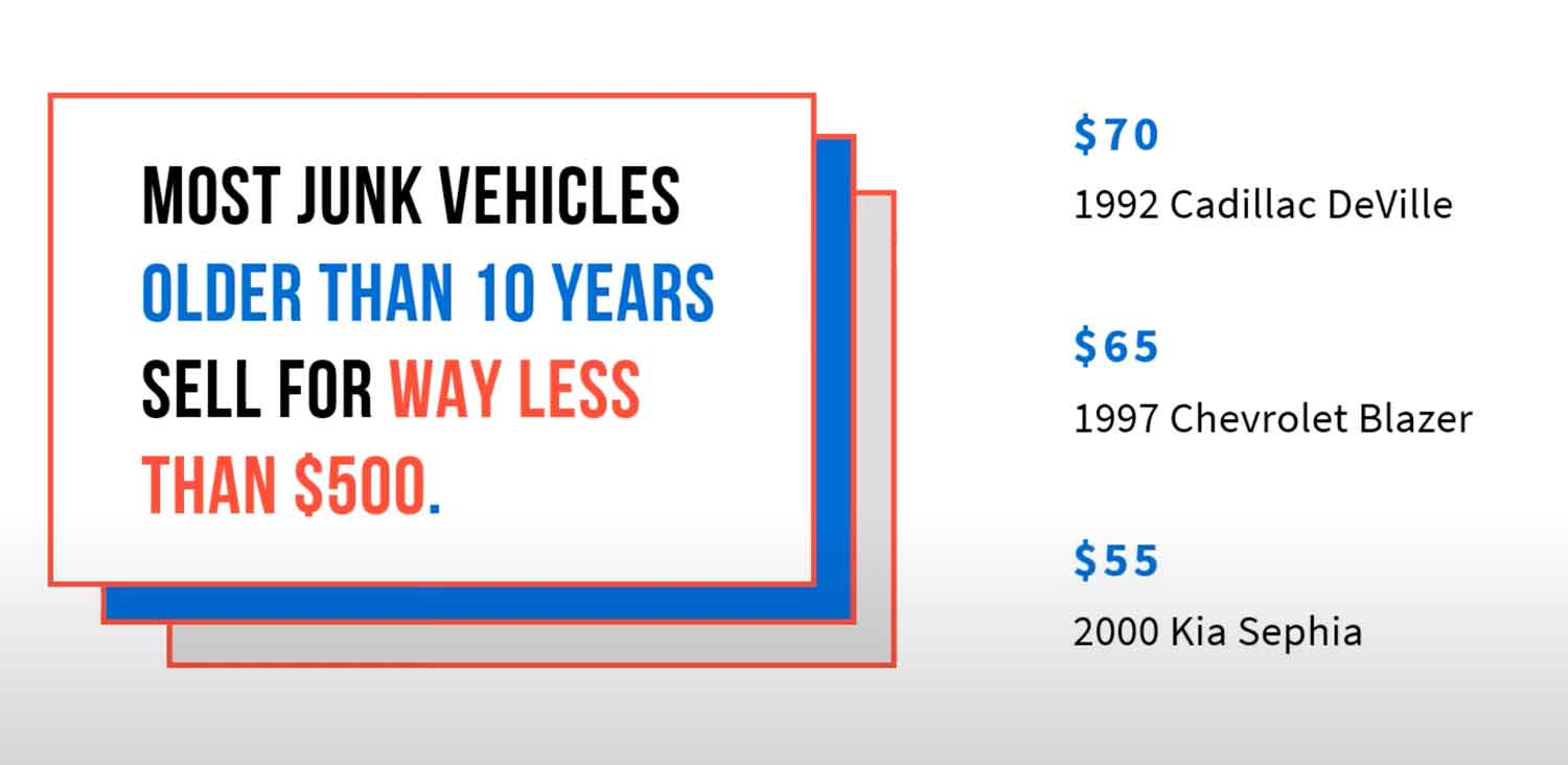 Junk Cars Sell For Less Than $500