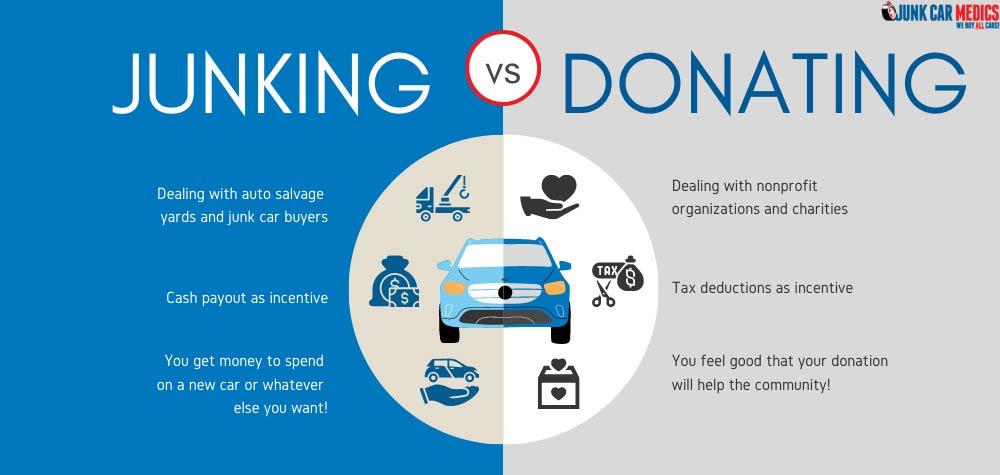 Junking a Car vs Donating a Car: comparison