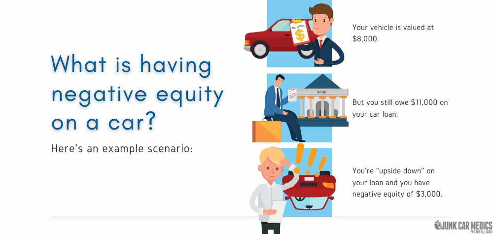 Having negative equity on a car means you owe more on it than it is worth.