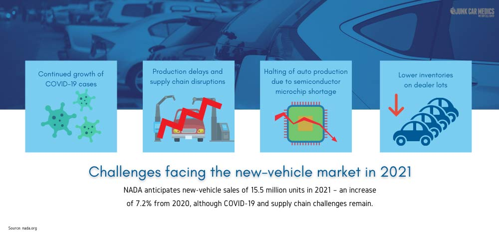 New vehicle sales are forecast to improve in 2021, but challenges remain.