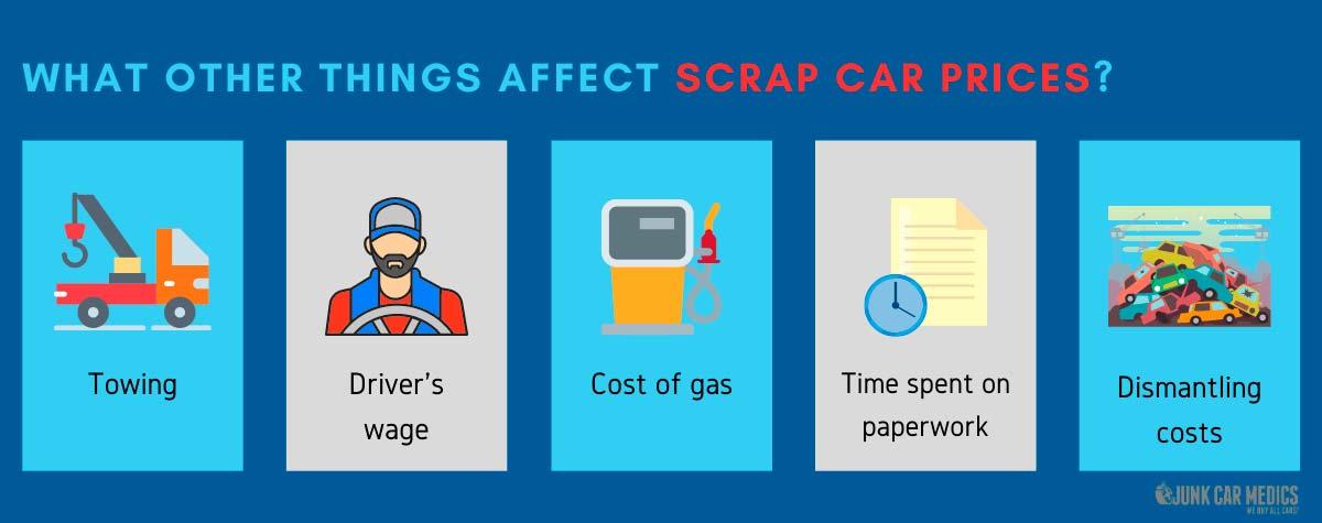 Other factors that affect scrap car prices