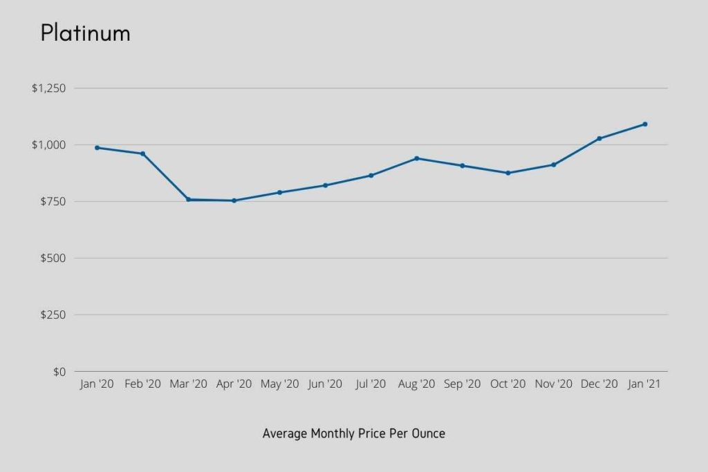 Chart: Platinum Monthly Prices