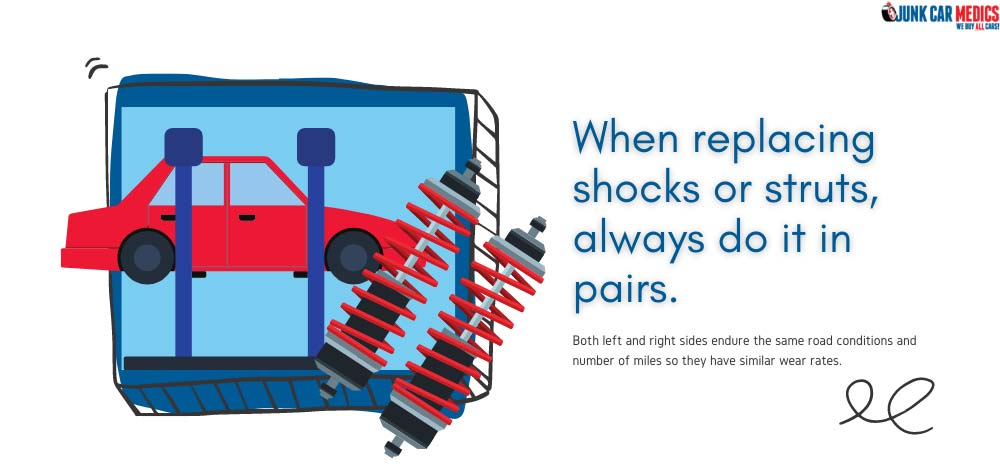 Replace your shock absorbers or struts in pairs.
