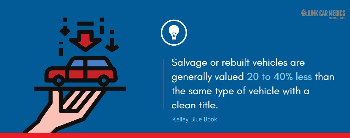 Salvage title cars are valued less than cars with clean titles.