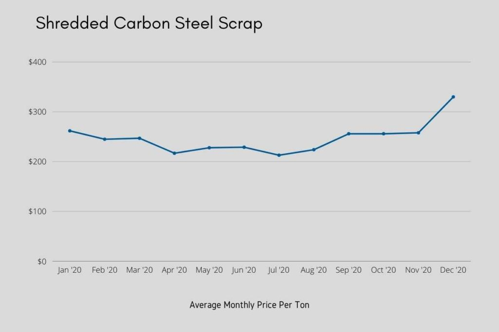 Chart: Shredded Carbon Steel Scrap Monthly Prices