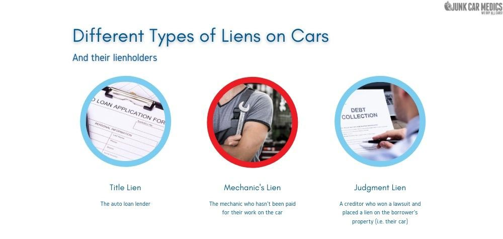 There are different types of liens that can be placed on the car.