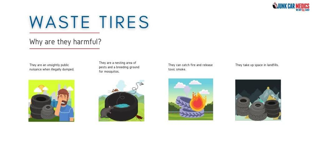 Waste tires harm the environment and people's health if they are not properly disposed.