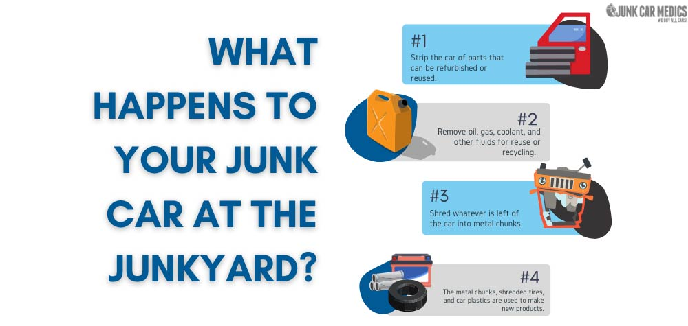 What happens to junk cars at the junkyard?