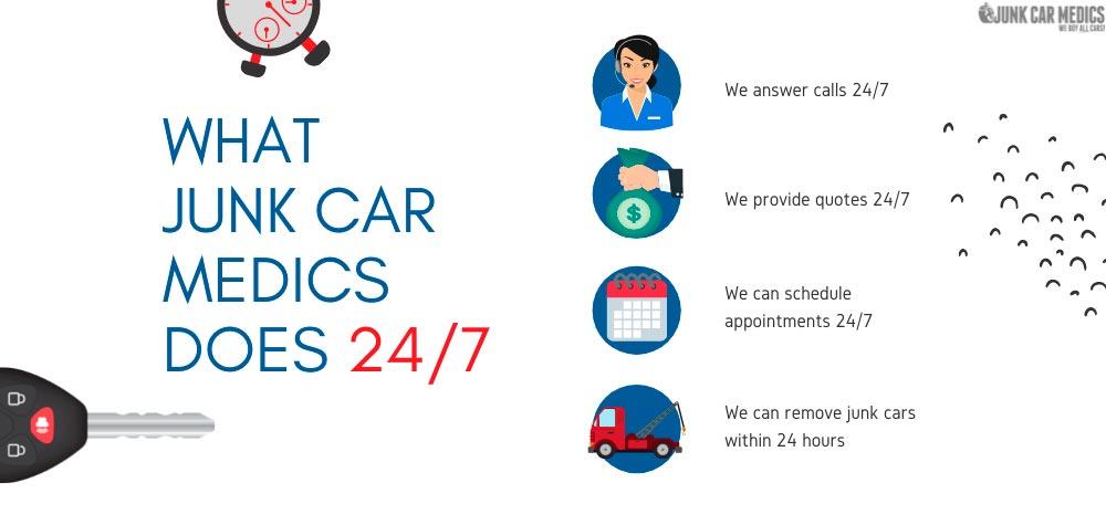 JunkCarMedics.com can handle most transactions 24/7